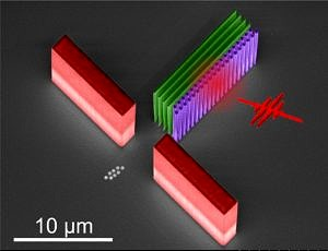 Elektronenmikroskopische Aufnahme einer aus Silizium herausgeätzen photonischen Beschleunigerstruktur. Elektronen (als Kügelchen angedeutet und nachträglich ins Bild eingefügt) werden von links unten in die Mitte des Säulgengangs (lila) geschossen. Kurze Laserpulse treffen seitlich auf die Säulen. In der Säulenstruktur wird dadurch eine optische Welle angeregt, die die Elektronen beschleunigt. Die roten Wände diesen als Zielhilfe, die grünen Wände reflektieren das Laserlicht in die Säulenstruktur zurück. (Bild: FAU/LS für Laserphysik)