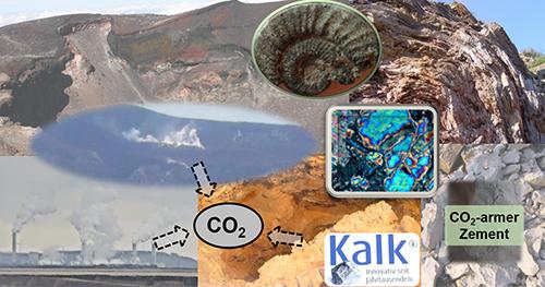 """Das Bild ist eine Collage. Im Hintergrund sieht man einen großen Felsen. Außerdem sieht man im Vordergrund verschiedene kleine Abbildungen von Fabrikschloten, einem Vulkan, einem Fossil und einer Mikroskopaufnahme. Pfeile von diesen Bildern führen zu einem Kreis, in dem """"CO2"""" steht. Weitere zwei Textboxen zeigen die Schrift """"Kalk"""" sowie """"CO2-armer Zement""""."""
